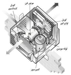 تعمیر کولر گازی اسپیلت الو تعمیر کار
