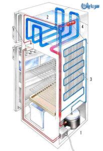 سیکل گاز یخچالفریزر